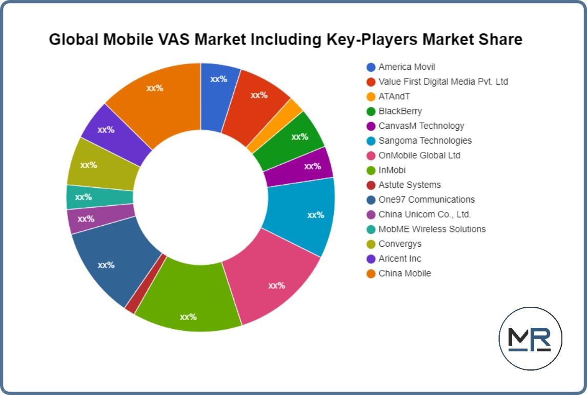 Global Data Warehouse Software Market
