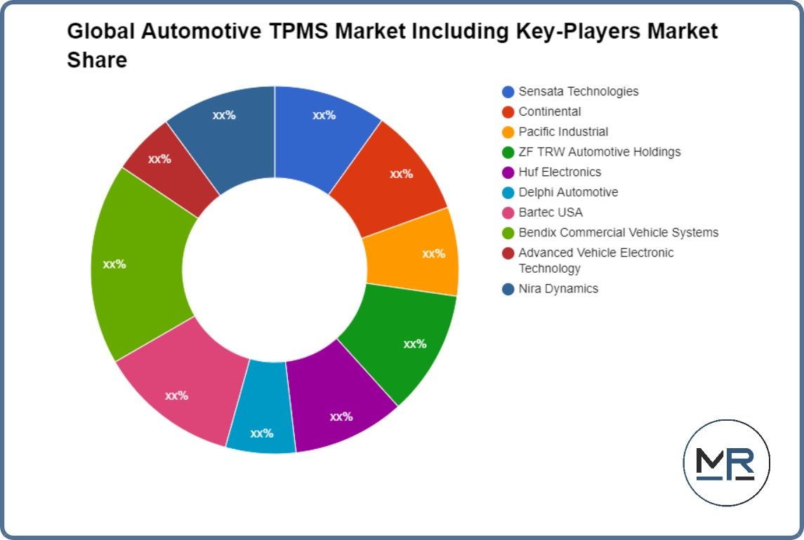 Global Remotely Working Software Market